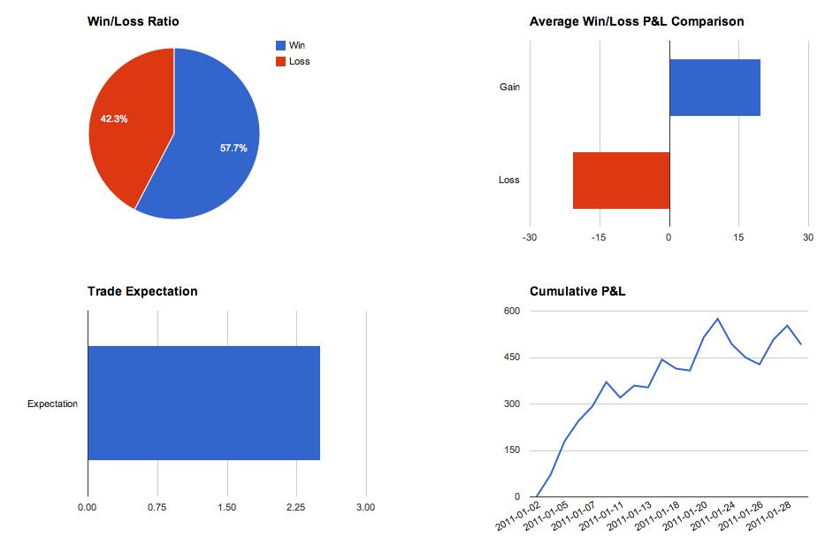 Forex win loss ratio